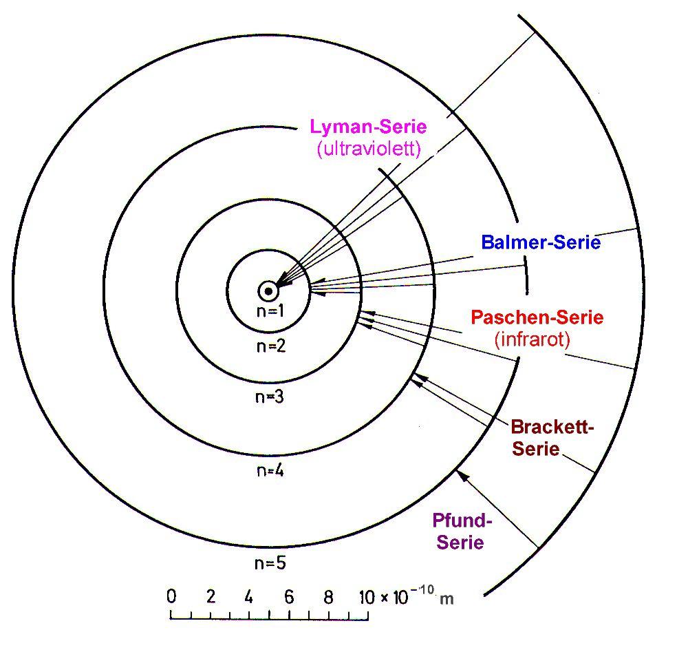 Größe Atomkern