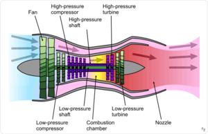 Drehimpuls Beim Turbofan Systemphysik