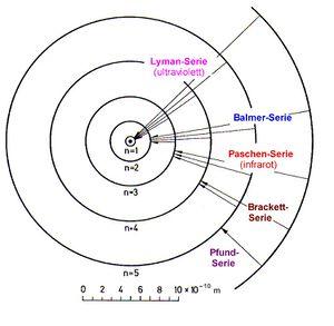 how to draw a bohr diagram for potassium